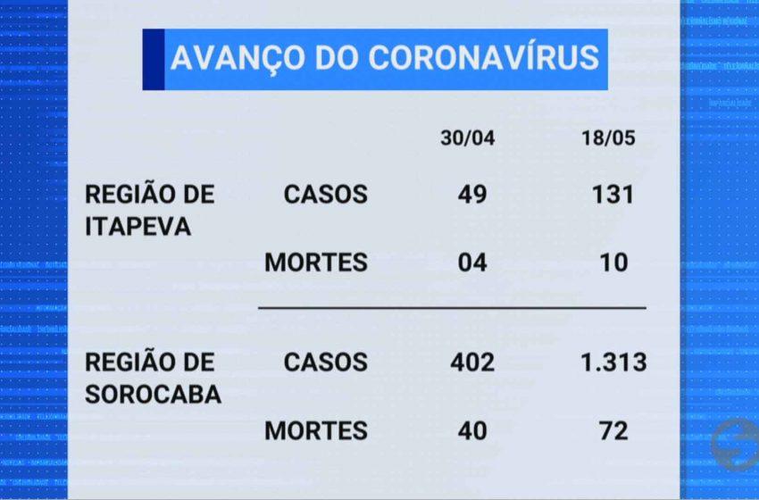 Interior de São Paulo tem aumento alarmante de casos e mortes por covid-19 em maio.